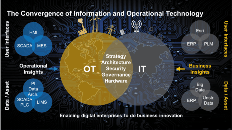 The Convergence of ICT/OT